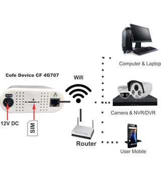 COFE 4G WiFi LAN Router All SIM Support